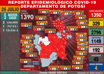 Potosí reporta cinco nuevos casos de coronavirus y acumulado sube a 1.390
