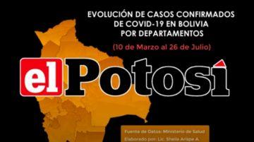 Vea el avance de los casos de #coronavirus en #Bolivia hasta el 26 de julio de 2020