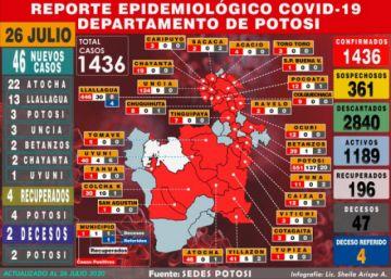 Potosí aumenta 46 casos de coronavirus y acumula casi 1.500