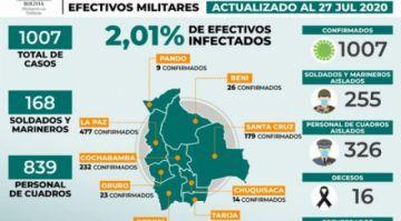 Más de 1.000 efectivos de las FFAA contrajeron coronavirus; 16 fallecieron