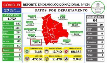 Bolivia supera los 71.000 casos de coronavirus con casi dos mil contagios nuevos
