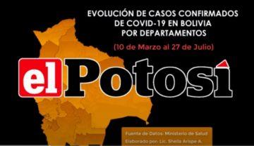 Vea el avance de los casos de #coronavirus en #Bolivia hasta el 27 de julio de 2020