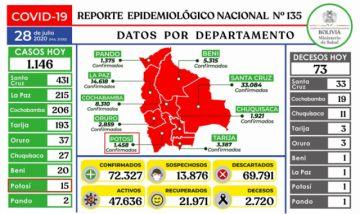 Bolivia supera los 72.000 casos de coronavirus con más de mil contagios nuevos