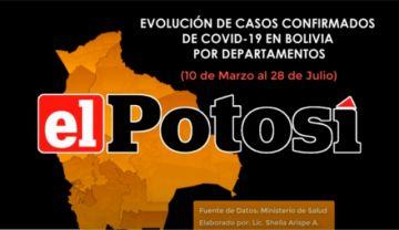 Vea el avance de los casos de #coronavirus en #Bolivia hasta el 28 de julio de 2020