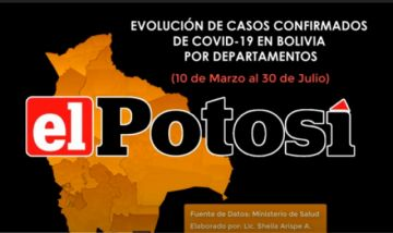 Vea el avance de los casos de #coronavirus en #Bolivia hasta el 30 de julio de 2020