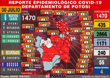 Potosí reporta seis nuevos casos de coronavirus y acumulado sube a 1.470