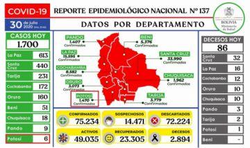 Bolivia supera los 75.000 casos de coronavirus con casi dos mil contagios nuevos
