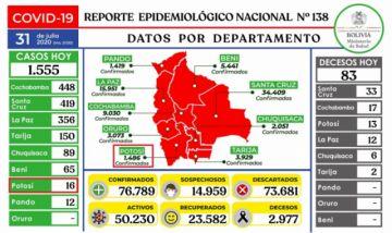 Bolivia supera los 76.000 casos de coronavirus con más de 1.500 contagios nuevos