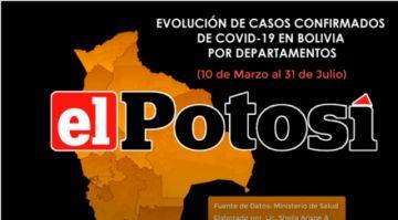 Vea el avance de los casos de #coronavirus en #Bolivia hasta el 31 de julio de 2020