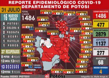 Potosí tiene 16 nuevos casos de coronavirus y acumulado sube a 1.486