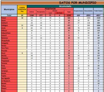 Potosí supera los 1.500 casos de coronavirus con 34 nuevos contagios