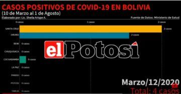 Vea el avance de los casos de #coronavirus en #Bolivia hasta el 1 de agosto de 2020