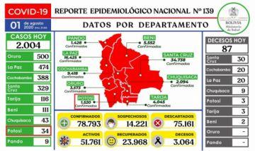 Bolivia supera los 78.000 casos de coronavirus con más de dos mil contagios nuevos