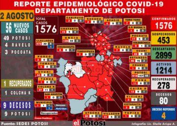 Potosí suma 56 casos nuevos de coronavirus y acumulado sube a 1.576