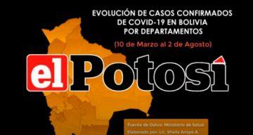 Vea el avance de los casos de #coronavirus en #Bolivia hasta el 2 de agosto de 2020