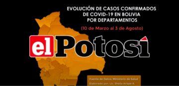 Vea el avance de los casos de #coronavirus en #Bolivia hasta el 3 de agosto de 2020