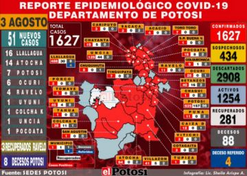 Potosí reporta 51 casos nuevos de coronavirus y acumulado supera los 1.600