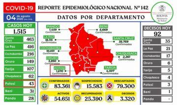Bolivia supera los 83.000 casos de coronavirus con más de 1.500 contagios nuevos