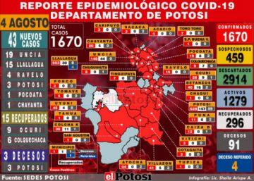 Potosí suma 43 nuevos casos de coronavirus y cumulado sube a 1.670.