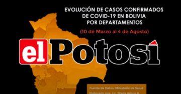 Vea el avance de los casos de #coronavirus en #Bolivia hasta el 4 de agosto de 2020