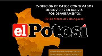 Vea el avance de los casos de #coronavirus en #Bolivia hasta el 5 de agosto de 2020