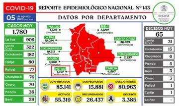 Bolivia supera los 85.000 casos de coronavirus con más de 1.500 contagios nuevos