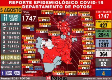 Potosí reporta 77 nuevos casos de coronavirus y acumula más de 1.700