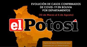 Vea el avance de los casos de #coronavirus en #Bolivia hasta el 6 de agosto de 2020