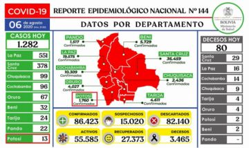 Bolivia supera los 86.000 casos de coronavirus con más de mil contagios nuevos