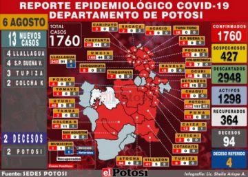 Potosí reporta 13 casos nuevos de coronavirus y acumulado escala a 1.760