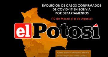 Vea el avance de los casos de #coronavirus en #Bolivia hasta el 8 de agosto de 2020