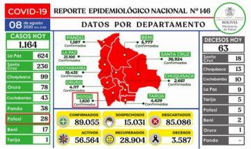 Bolivia se acerca a los 90.000 casos de coronavirus con más de mil contagios nuevos