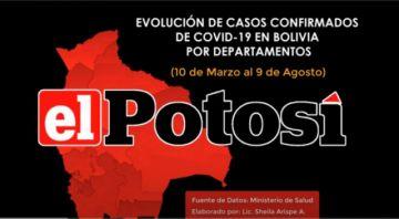 Vea el avance de los casos de #coronavirus en #Bolivia hasta el 9 de agosto de 2020