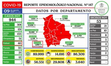 Bolivia está a un caso para llegar a los 90.000 contagios de coronavirus, reporta casi mil nuevos
