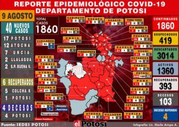 Potosí suma 40 nuevos casos de coronavirus y acumulado sube a 1.860