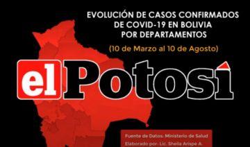 Vea el avance de los casos de #coronavirus en #Bolivia hasta el 10 de agosto de 2020