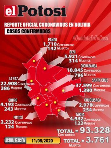 Bolivia supera los 93.000 casos de coronavirus con más de 1.500 contagios nuevos