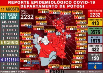 Potosí reporta 291 casos nuevos y el acumulado supera los 2.000