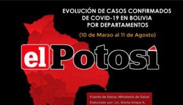 Vea el avance de los casos de #coronavirus en #Bolivia hasta el 11 de agosto de 2020