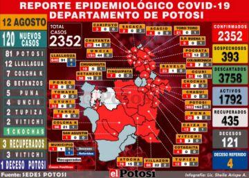 Potosí reporta 120 nuevos casos de coronavirus y cifra acumulada sube a 2.352