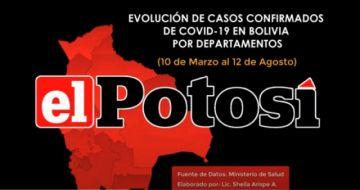 Vea el avance de los casos de #coronavirus en #Bolivia hasta el 12 de agosto de 2020