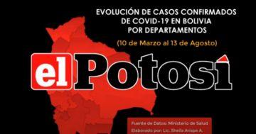 Vea el avance de los casos de #coronavirus en #Bolivia hasta el 13 de agosto de 2020