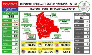 Bolivia supera los 96.000 casos de coronavirus con más de mil contagios nuevos
