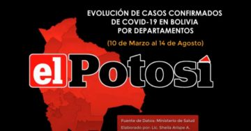 Vea el avance de los casos de #coronavirus en #Bolivia hasta el 14 de agosto de 2020