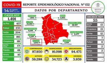 Bolivia se acerca a los 98.000 casos de coronavirus con casi 1.500 contagios nuevos