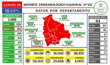 Bolivia se acerca a los 100.000 casos de coronavirus con más de mil contagios nuevos