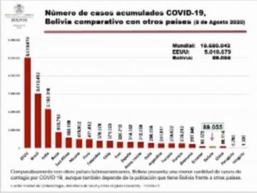 Bolivia supera a China en cuanto a cantidad de casos de coronavirus