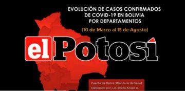 Vea el avance de los casos de #coronavirus en #Bolivia hasta el 15 de agosto de 2020