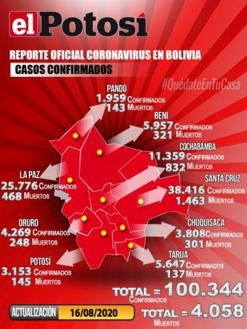 Bolivia supera los 100.000 casos de coronavirus con más de mil contagios nuevos