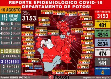 Potosí reporta el incremento de 116 casos de coronavirus, acumulado sube a 3.153